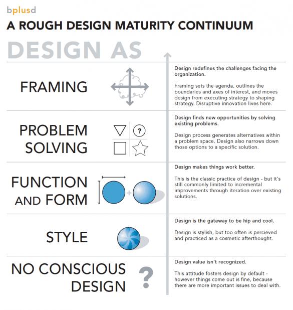 design_maturity