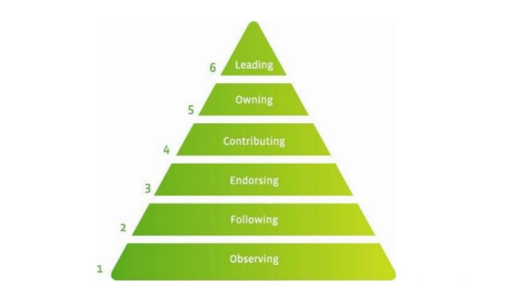 groundwire-engagementpyramid